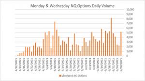 Monday & Wednesday NQ Options Daily Volume