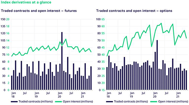Index derivatives at a glance - Equity Index market briefing July 2021