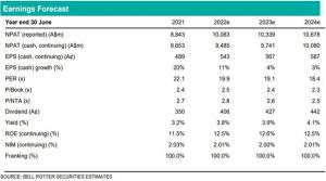 CBA - Earnings forecast