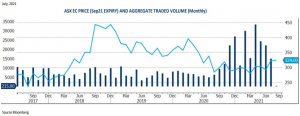July Grain Report - ASX EC PRICE (Sep21 EXPIRY) AND AGGREGATE TRADED VOLUME (Monthly)