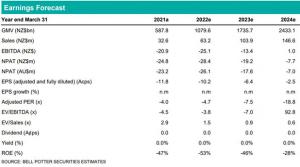 Laybuy - Earnings Forecast
