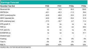 Telix Pharmaceuticals (TLX): Earnings forecast